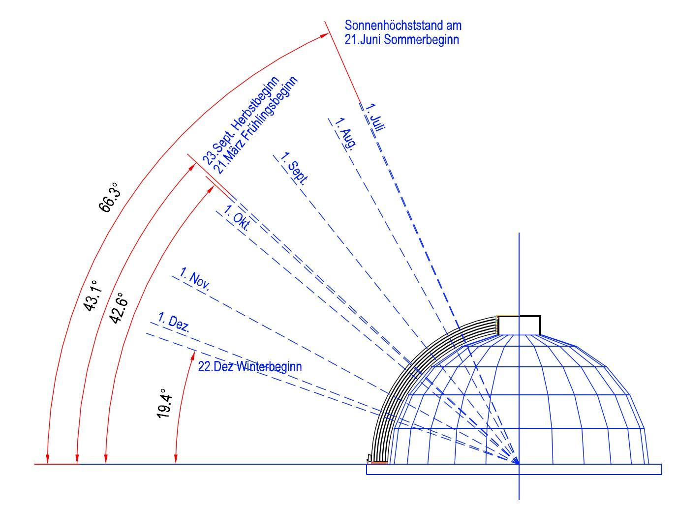 Kuppel-System